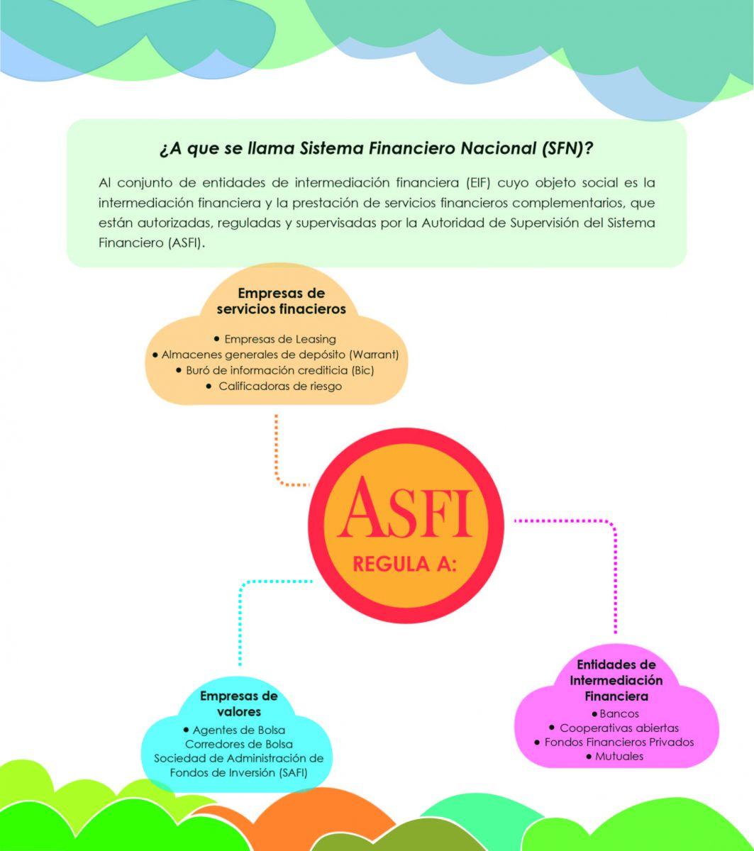 ¿A que se llama Sistema Financiero Nacional (SFN)?